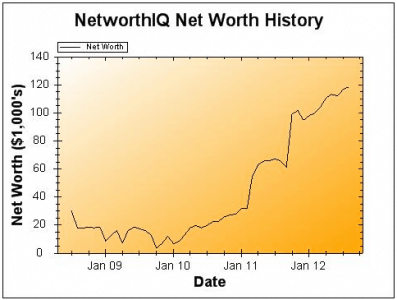 August Net Worth