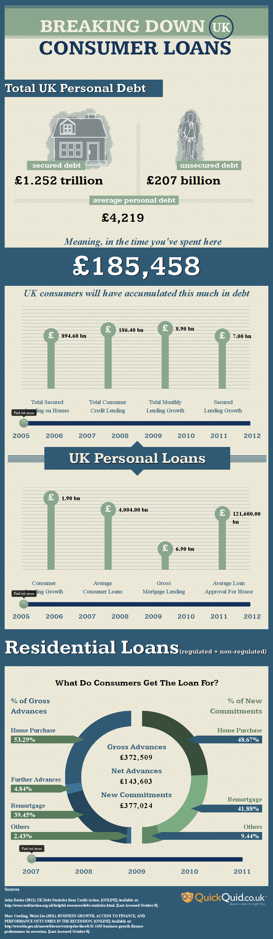 Breaking down UK loans infographic