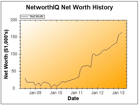 March 2013 Net Worth and Earnings Update