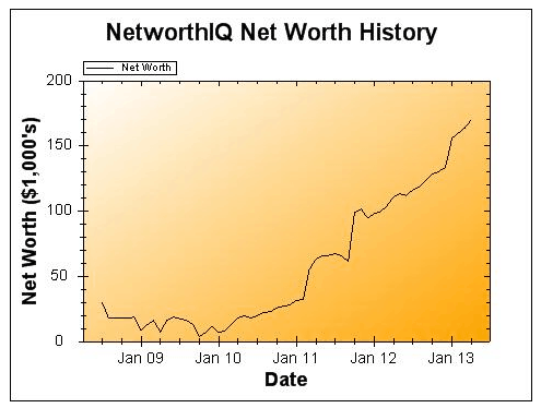 April 2013 Net Worth and Earnings Update
