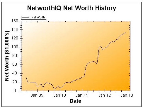 November 2012 Net Worth Chart