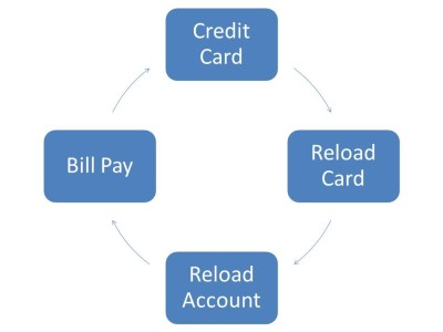 Manufactured Spend Cycle